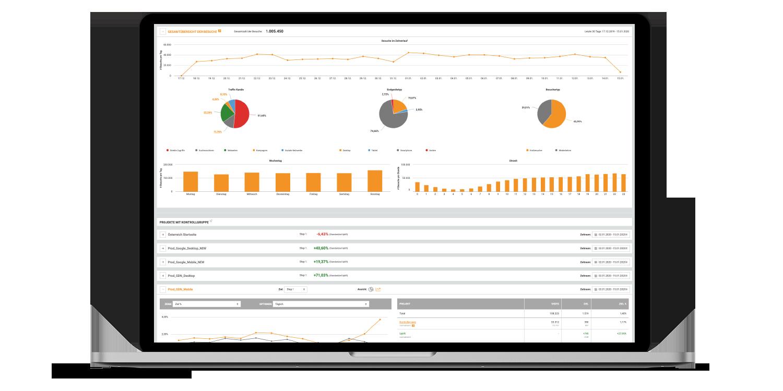 personalisierung report performance